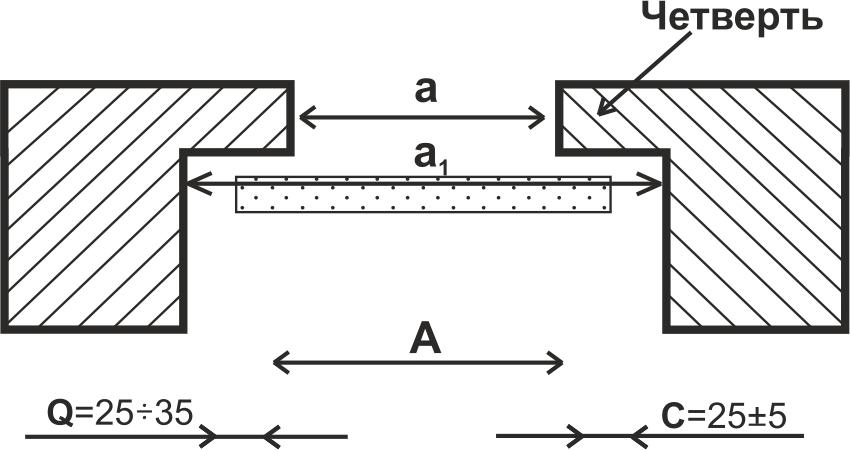 Схема замера ширины проема с